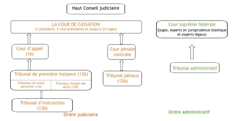 db4e96530da L organisation juridictionnelle en Irak est régulée par la Constitution