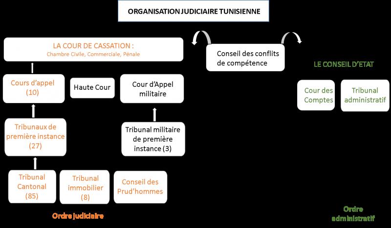 L'organisation judiciaire tunisienne