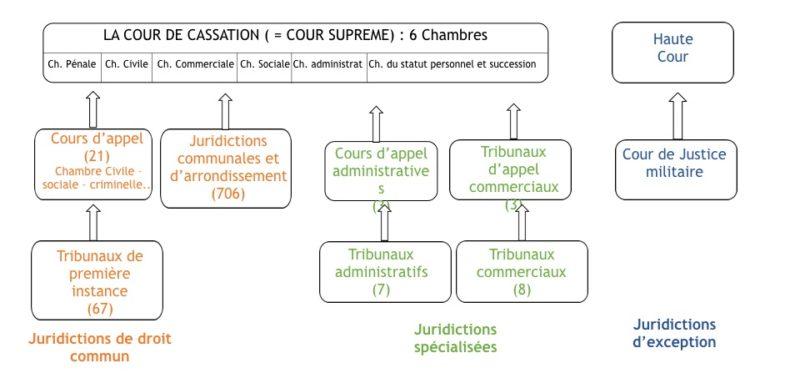 L Organisation Juridictionnelle Du Maroc Iedja