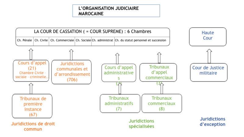 L Organisation Judiciaire Du Maroc Iedja