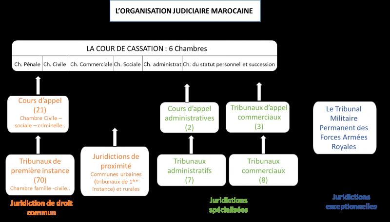 L'organisation judiciaire marocaine