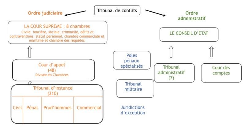 96ed916bd3a L organisation juridictionnelle de l Algérie - IEDJA